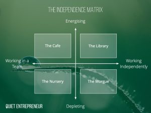 The ability to work independently matrix