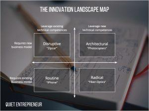 Failure of innovation - the innovation landscape