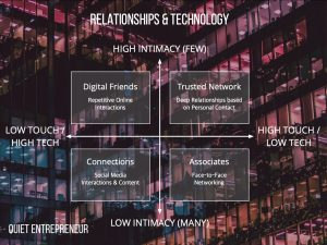 Professional business connection and technology quadrants